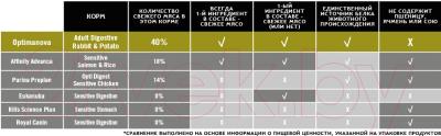 Корм для собак Optimanova Adult Digestive Rabbit & Potato (12кг)