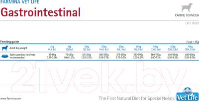 Корм для собак Farmina Vet Life Gastro-Intestinal (2кг)