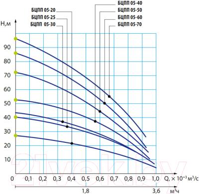 Скважинный насос HELZ Капитан БЦПП 0.5-70-У