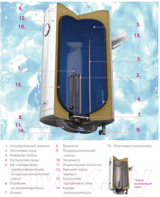 Накопительный водонагреватель Metalac Klassa CH 50 R