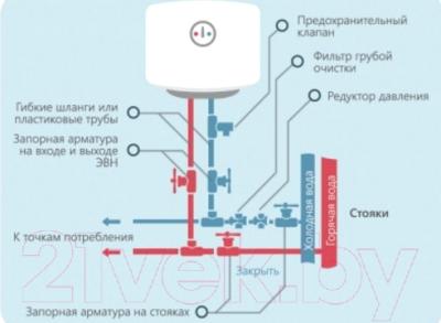 Накопительный водонагреватель Horizont 30EWS-15MF1
