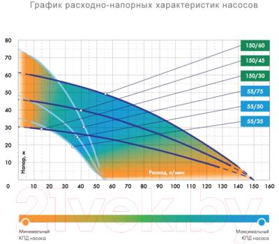 Колодезный насос Джилекс Водомет 150/60А / 2160