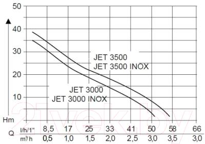 Садовый насос AL-KO Jet 3000 Classic (112837)