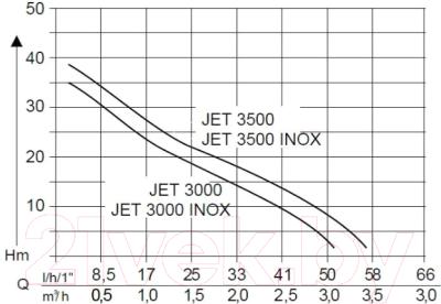 Садовый насос AL-KO Jet 3500 Classic (112839)