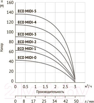 Скважинный насос Unipump Eco Midi-3