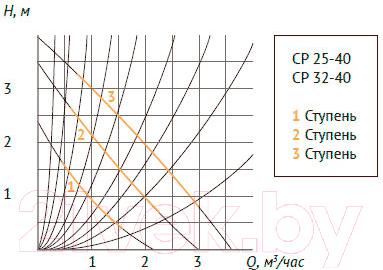 Циркуляционный насос Unipump CP 25-40 130