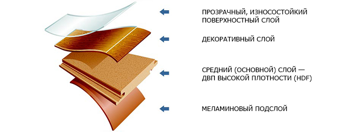 состав ламината фото