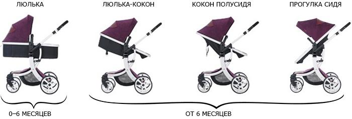 Положение спинки в детской коляске фото