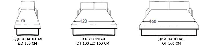 размеры кроватей фото