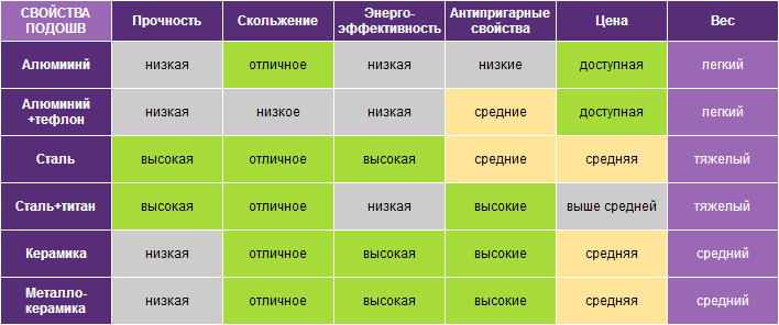 свойства подошв утюга таблица