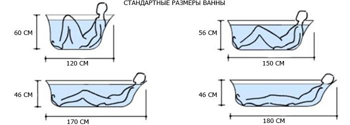 стандартные размеры ванн