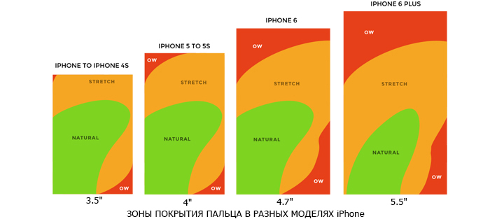зона покрытия пальца iphone фото