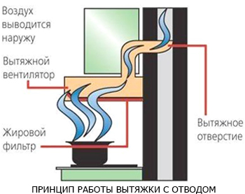 вытяжка с отводом воздуха